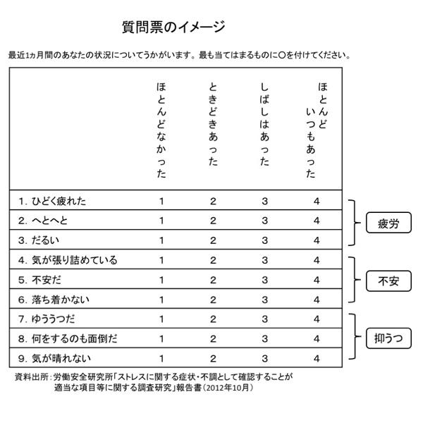 ストレスチェック質問票イメージ